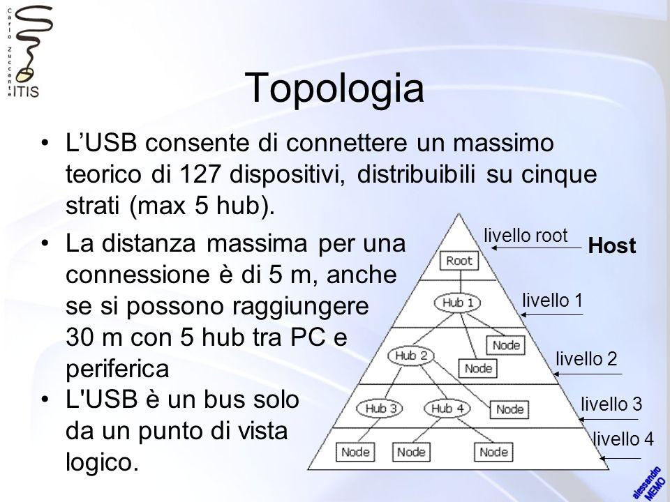 Topologia La distanza massima per una connessione è di 5 m, anche se si possono raggiungere 30 m con 5 hub tra PC e periferica L'USB è un bus solo da