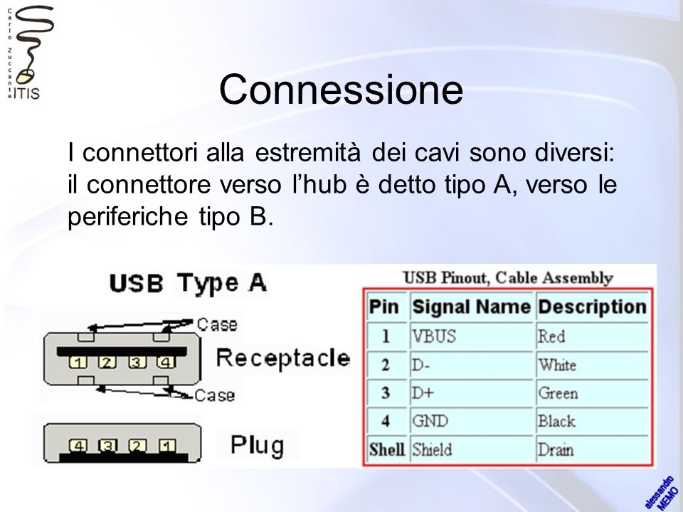 Connettori Serie AConnettori Serie B le spine Serie A sono sempre orientate verso lHost (upstream) le spine Serie B sono sempre orientate verso il device (downstream) Spina A plug (dal device) Spina B plug (dallHost) Presa A receptacle (flusso downstream in uscita dallHost o dallHub) Presa B receptacle (flusso upstream in ingresso al device o allHub)