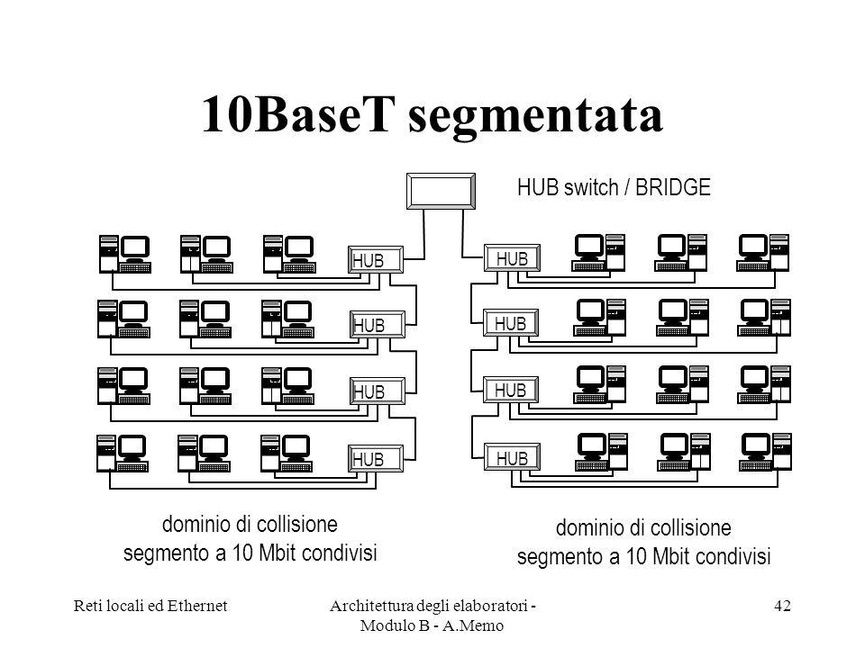 Reti locali ed EthernetArchitettura degli elaboratori - Modulo B - A.Memo 42 10BaseT segmentata HUB dominio di collisione segmento a 10 Mbit condivisi HUB switch / BRIDGE dominio di collisione segmento a 10 Mbit condivisi