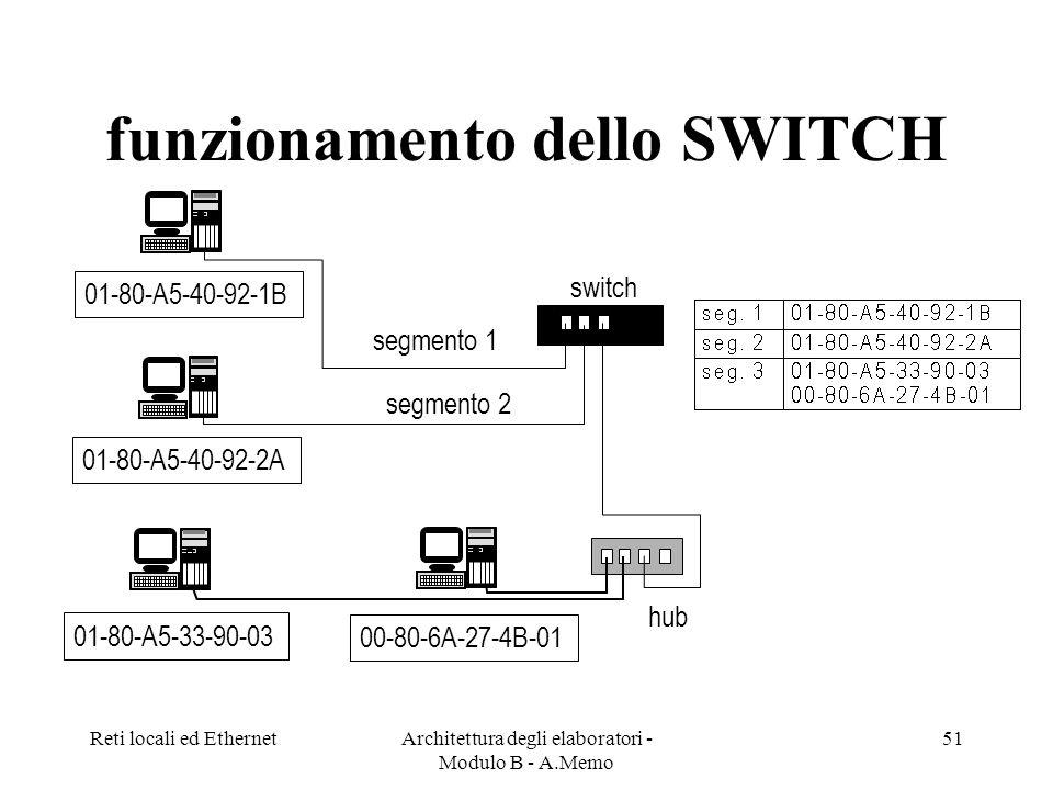 Reti locali ed EthernetArchitettura degli elaboratori - Modulo B - A.Memo 51 funzionamento dello SWITCH 01-80-A5-33-90-03 00-80-6A-27-4B-01 01-80-A5-40-92-2A 01-80-A5-40-92-1B switch hub segmento 1 segmento 2