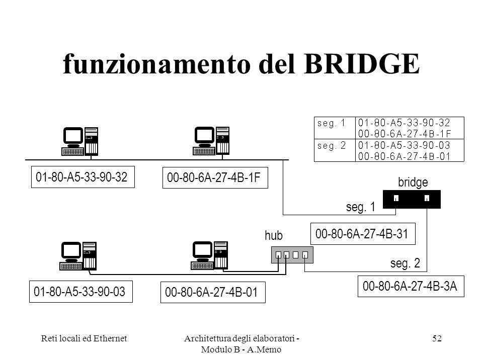 Reti locali ed EthernetArchitettura degli elaboratori - Modulo B - A.Memo 52 funzionamento del BRIDGE 01-80-A5-33-90-03 00-80-6A-27-4B-01 hub 01-80-A5-33-90-32 00-80-6A-27-4B-1F bridge 00-80-6A-27-4B-3A 00-80-6A-27-4B-31 seg.