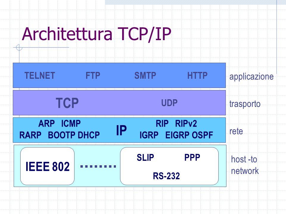Architettura TCP/IP TELNETFTPSMTPHTTP applicazione TCP UDP trasporto IP rete host -to network PPP SLIP RS-232 IEEE 802 ARP ICMP RARP BOOTP DHCP RIP RI