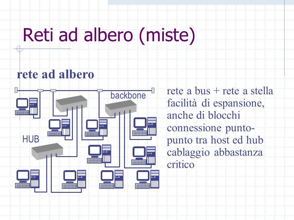 Reti ad albero (miste) rete ad albero rete a bus + rete a stella facilità di espansione, anche di blocchi connessione punto- punto tra host ed hub cab