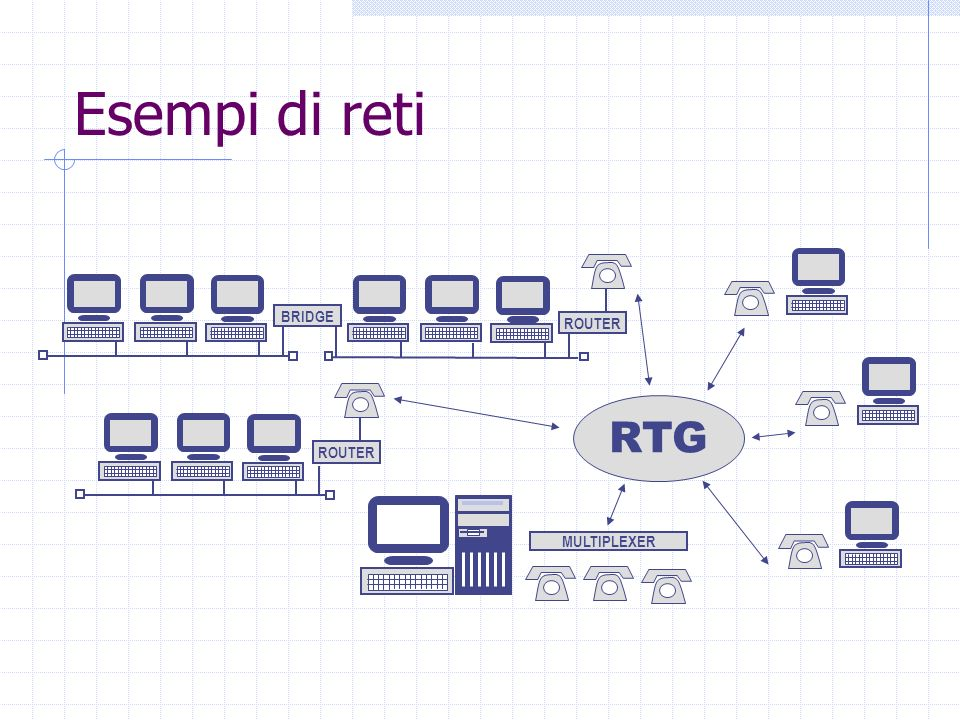 BRIDGE ROUTER RTG MULTIPLEXER Esempi di reti