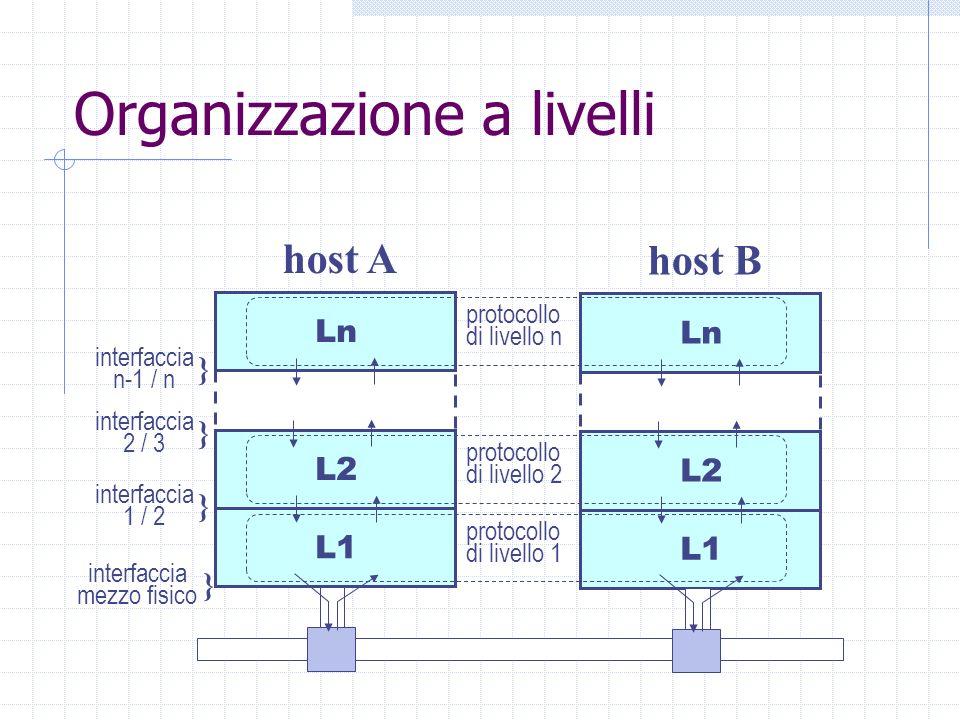 Organizzazione a livelli Ln L2 L1 host A protocollo di livello n interfaccia n-1 / n } interfaccia 1 / 2 } interfaccia mezzo fisico } Ln L2 L1 host B