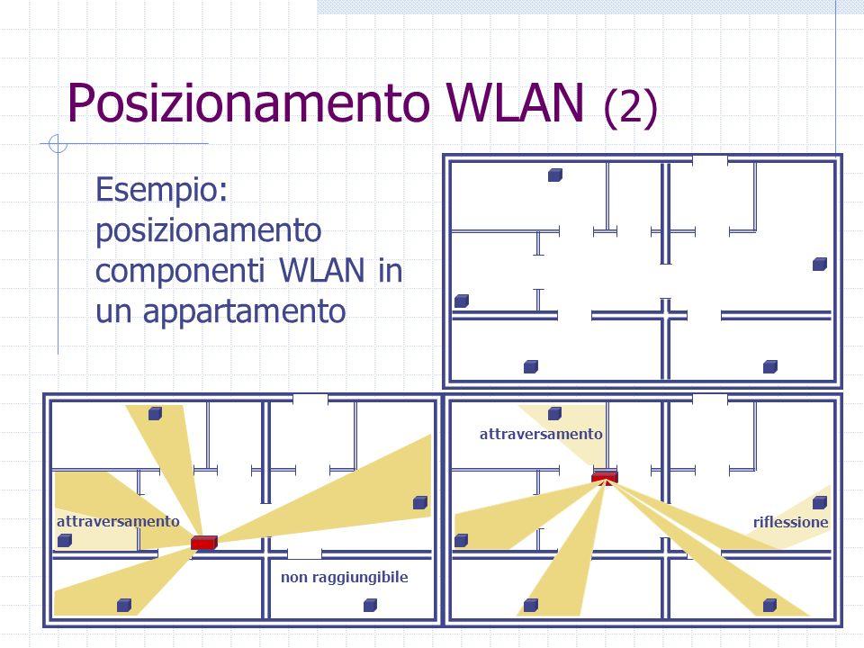 Posizionamento WLAN (2) attraversamento riflessione non raggiungibile attraversamento Esempio: posizionamento componenti WLAN in un appartamento