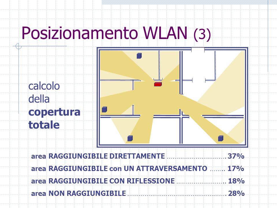 Posizionamento WLAN (3) area RAGGIUNGIBILE DIRETTAMENTE …………………………. 37% area RAGGIUNGIBILE con UN ATTRAVERSAMENTO …….. 17% area RAGGIUNGIBILE CON RIFL
