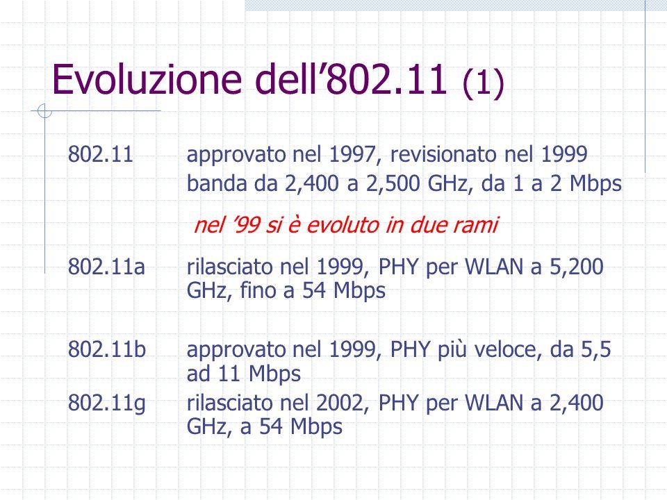 Evoluzione dell802.11 (1) 802.11approvato nel 1997, revisionato nel 1999 banda da 2,400 a 2,500 GHz, da 1 a 2 Mbps nel 99 si è evoluto in due rami 802
