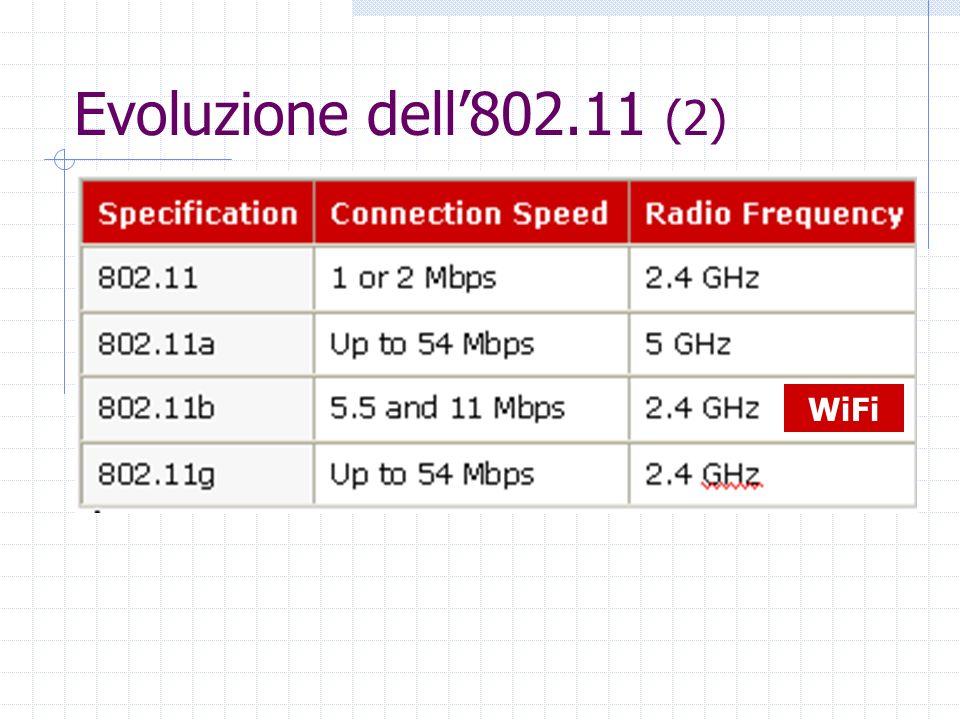 Evoluzione dell802.11 (2) WiFi