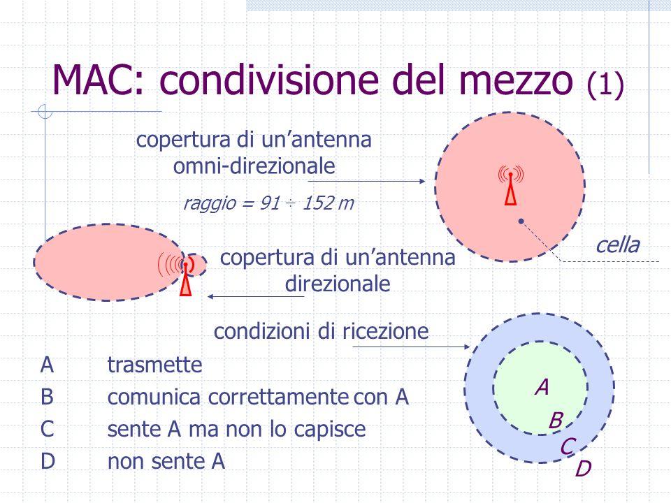 MAC: condivisione del mezzo (1) copertura di unantenna omni-direzionale copertura di unantenna direzionale cella raggio = 91 ÷ 152 m A condizioni di r