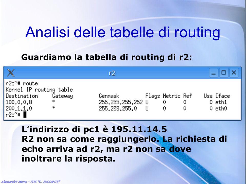 Analisi delle tabelle di routing Guardiamo la tabella di routing di r2: Lindirizzo di pc1 è 195.11.14.5 R2 non sa come raggiungerlo. La richiesta di e