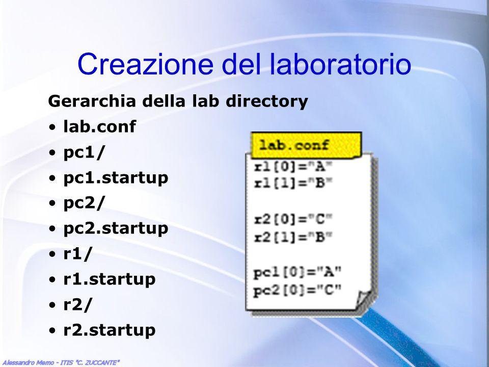 Creazione del laboratorio Gerarchia della lab directory lab.conf pc1/ pc1.startup pc2/ pc2.startup r1/ r1.startup r2/ r2.startup