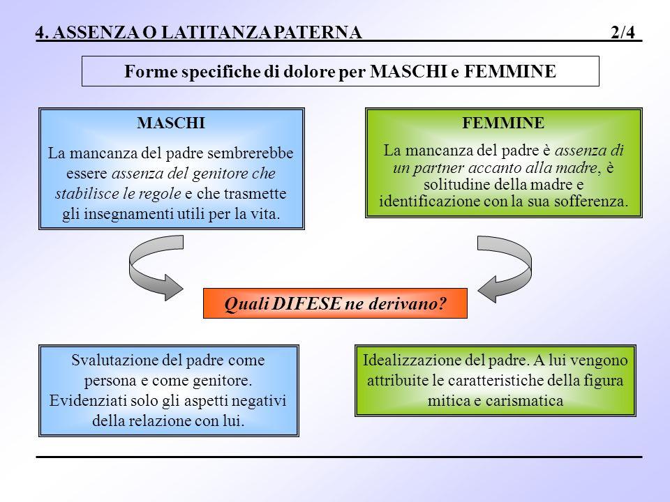 4. ASSENZA O LATITANZA PATERNA 2/4 Forme specifiche di dolore per MASCHI e FEMMINE MASCHI La mancanza del padre sembrerebbe essere assenza del genitor