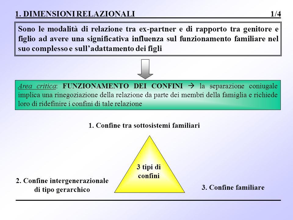 1. DIMENSIONI RELAZIONALI 1/4 Sono le modalità di relazione tra ex-partner e di rapporto tra genitore e figlio ad avere una significativa influenza su