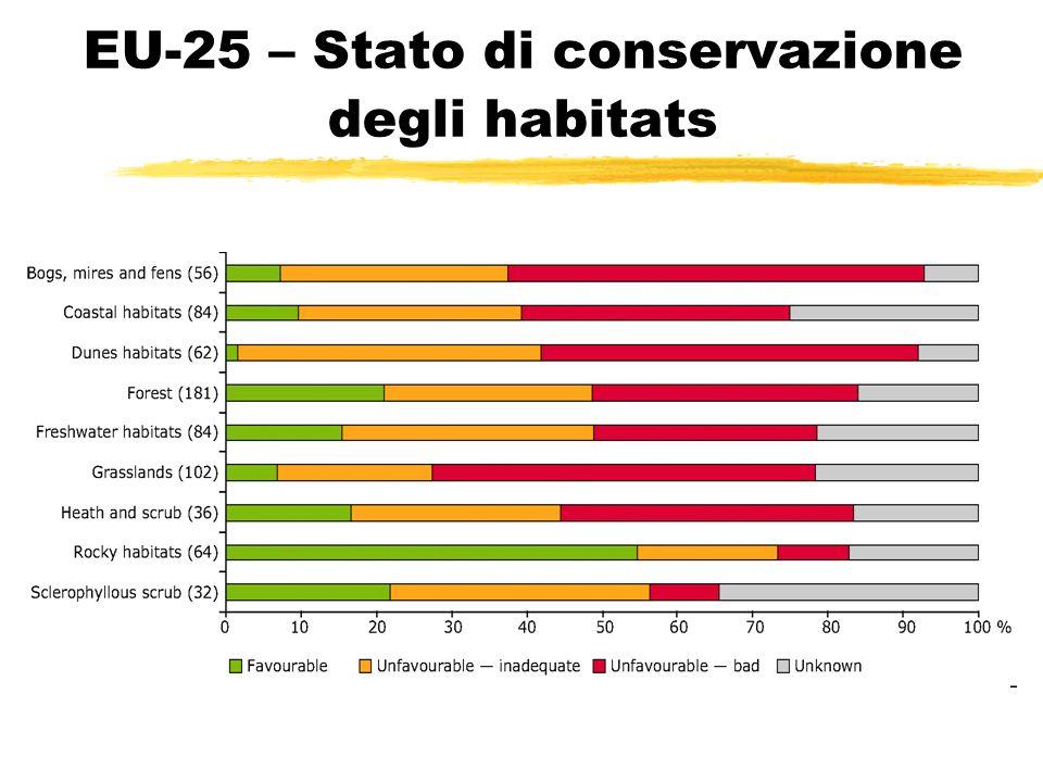 EU 25 – Stato di conservazione degli habitats