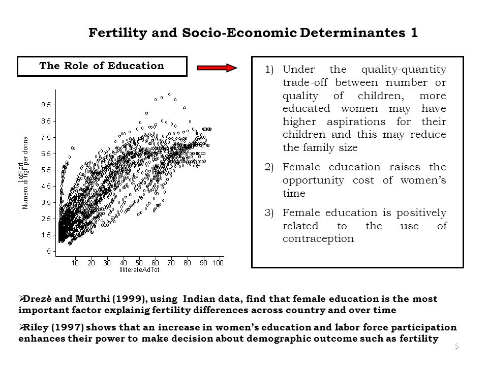5 Fertility and Socio-Economic Determinantes 1 Drezè and Murthi (1999), using Indian data, find that female education is the most important factor exp