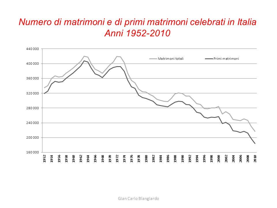Gian Carlo Blangiardo Età media degli sposi (anni) al primo matrimonio in Italia Anni 1952-2009