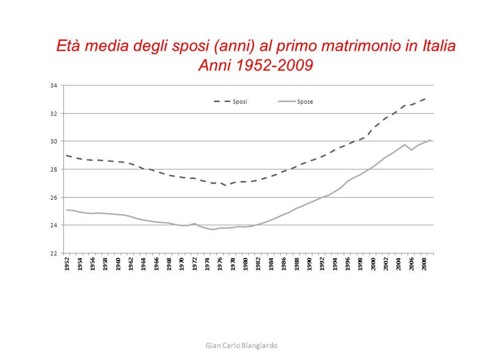 Gian Carlo Blangiardo % di giovani ancora in famiglia in alcuni paesi europei Fonte: Eurostat 2010