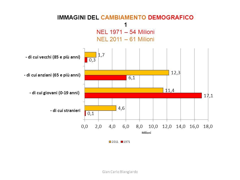 Gian Carlo Blangiardo IL CAMBIAMENTO DEMOGRAFICO 2 Dalla vitalità nel movimento naturale Allattrazione migratoria