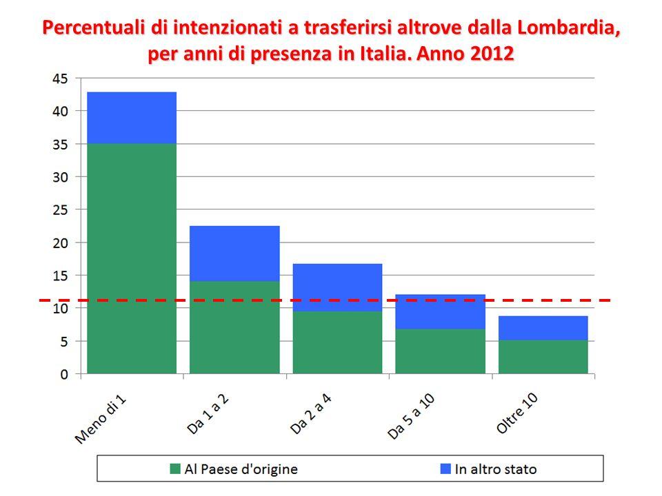 Percentuali di intenzionati a trasferirsi altrove dalla Lombardia, per anni di presenza in Italia.