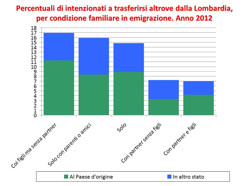Percentuali di intenzionati a trasferirsi altrove dalla Lombardia, per condizione familiare in emigrazione.