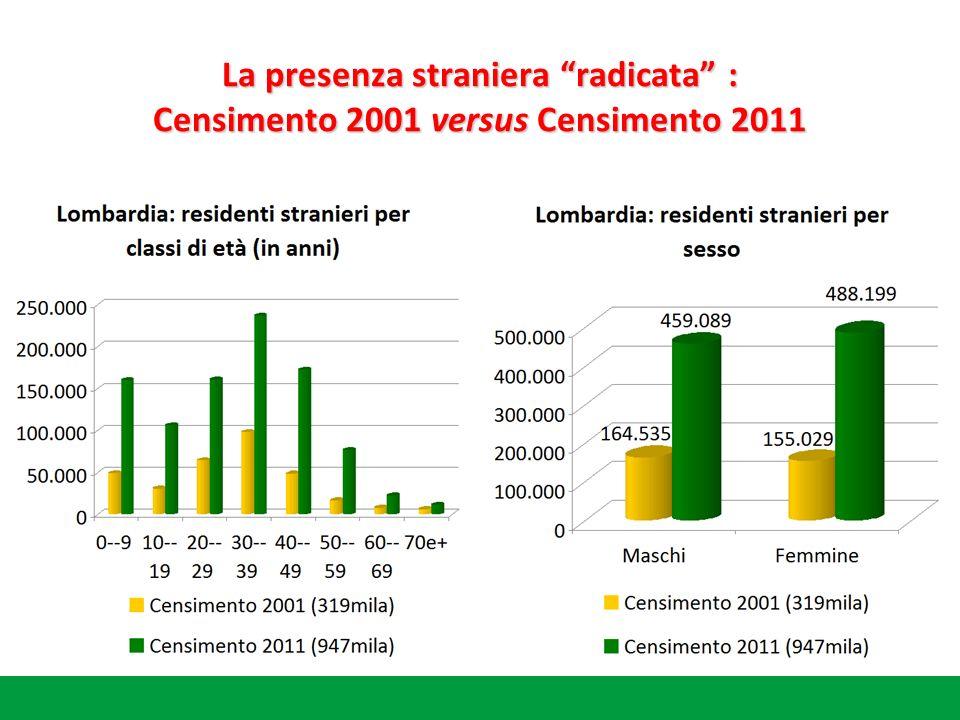 La presenza straniera radicata : Censimento 2001 versus Censimento 2011