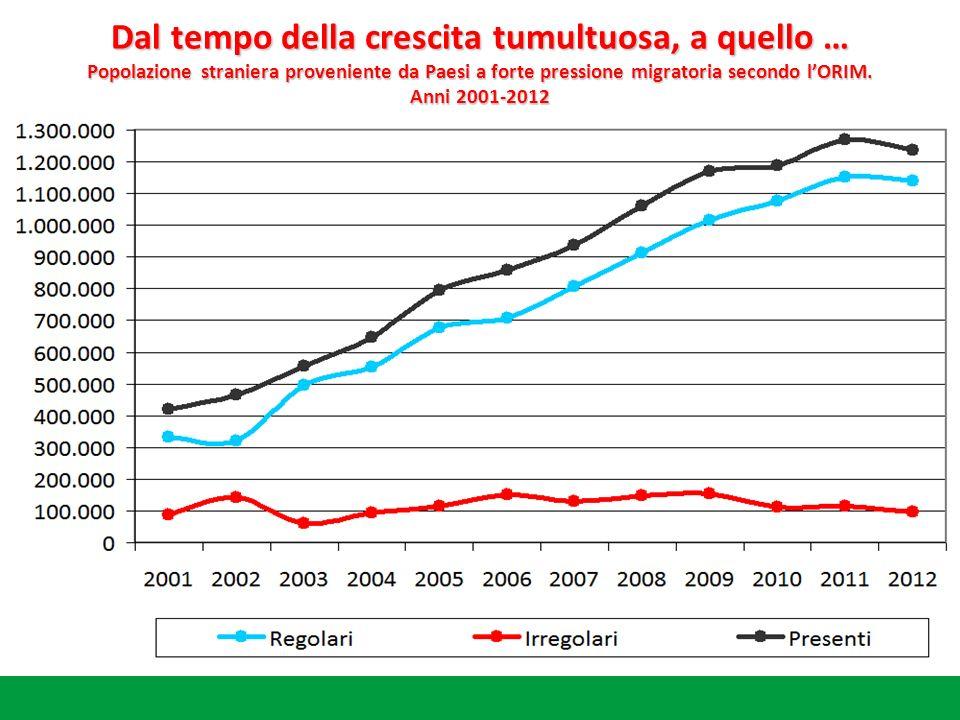 Dal tempo della crescita tumultuosa, a quello … Popolazione straniera proveniente da Paesi a forte pressione migratoria secondo lORIM.