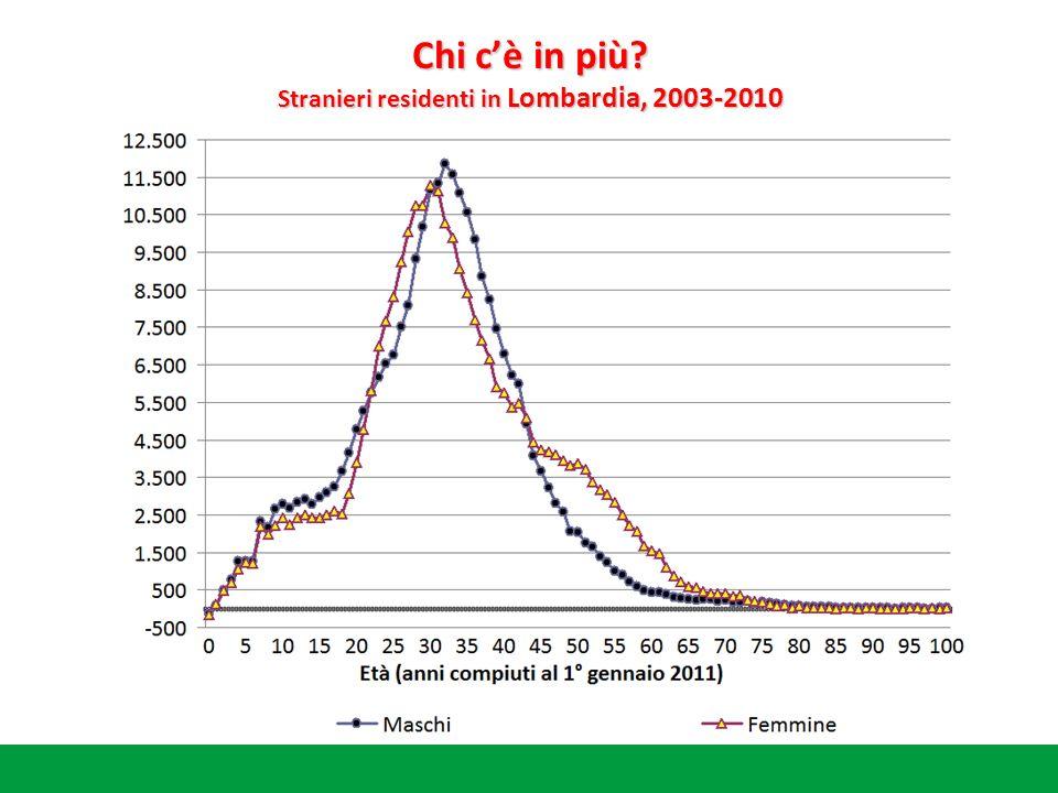 Chi cè in più Stranieri residenti in Lombardia, 2003-2010