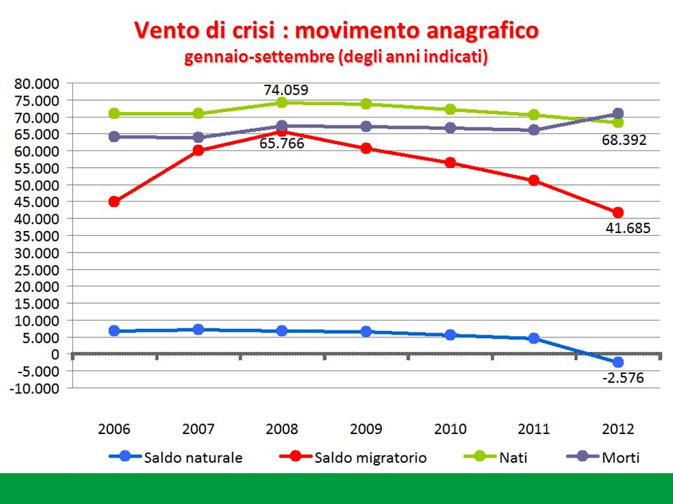 Vento di crisi : movimento anagrafico gennaio-settembre (degli anni indicati)