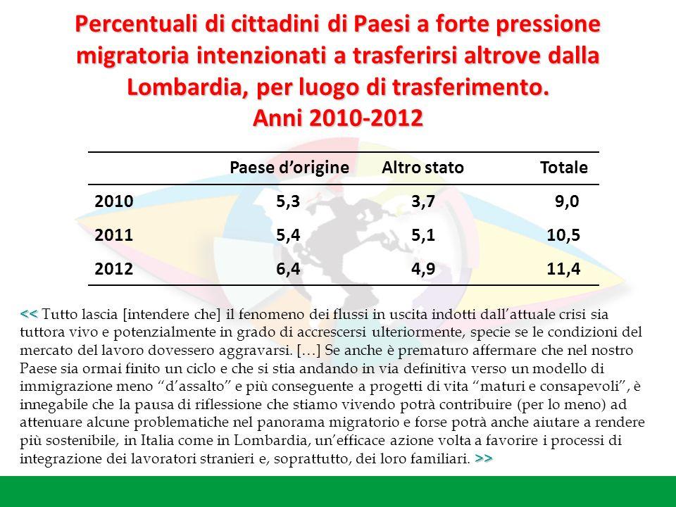 Percentuali di cittadini di Paesi a forte pressione migratoria intenzionati a trasferirsi altrove dalla Lombardia, per luogo di trasferimento.