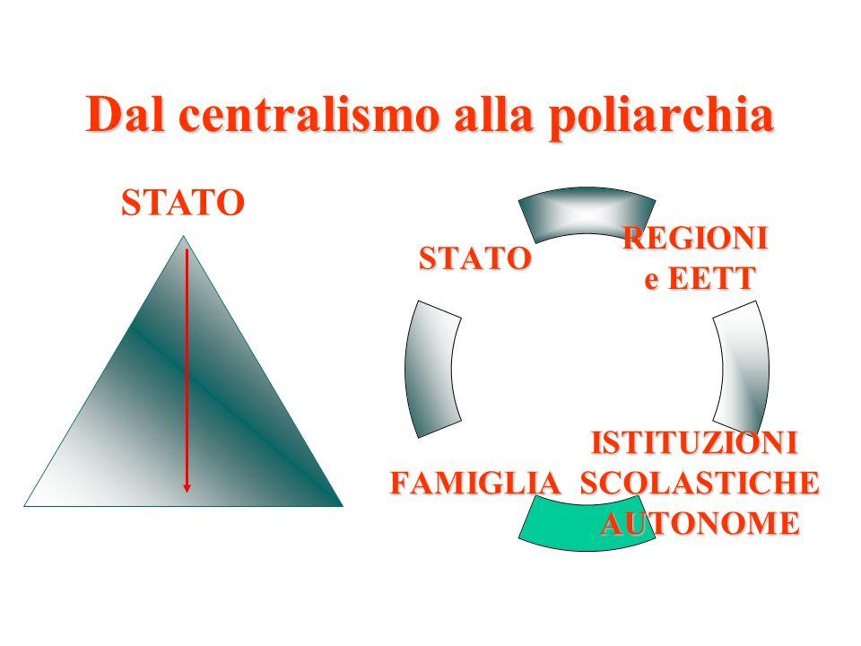 Un legge complessa Art.1delega…….. Art. 2Organizzazione del primo e del secondo ciclo Art.