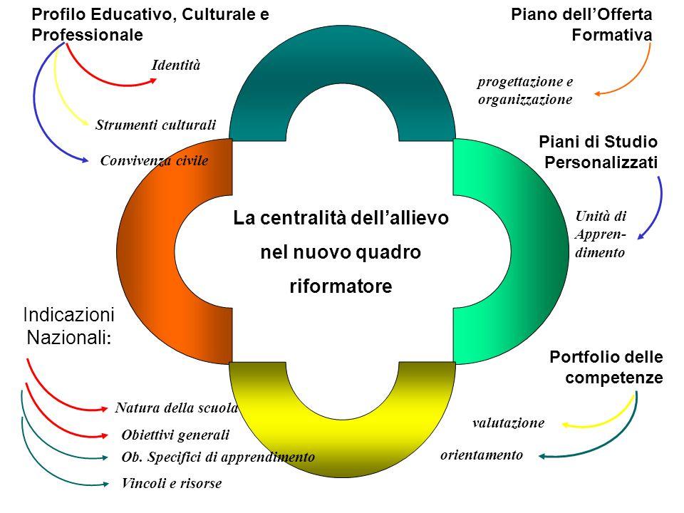 La centralità dellallievo nel nuovo quadro riformatore Profilo Educativo, Culturale e Professionale Indicazioni Nazionali : Identità Strumenti cultura