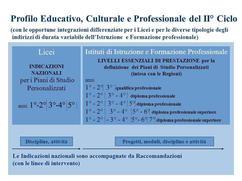 Istituti di Istruzione e Formazione Professionale LIVELLI ESSENZIALI DI PRESTAZIONE per la definizione dei Piani di Studio Personalizzati (intesa con