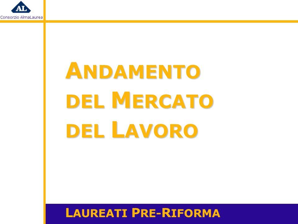 Consorzio AlmaLaurea A. Cammelli, 2008 A NDAMENTO DEL M ERCATO DEL L AVORO L AUREATI P RE- R IFORMA