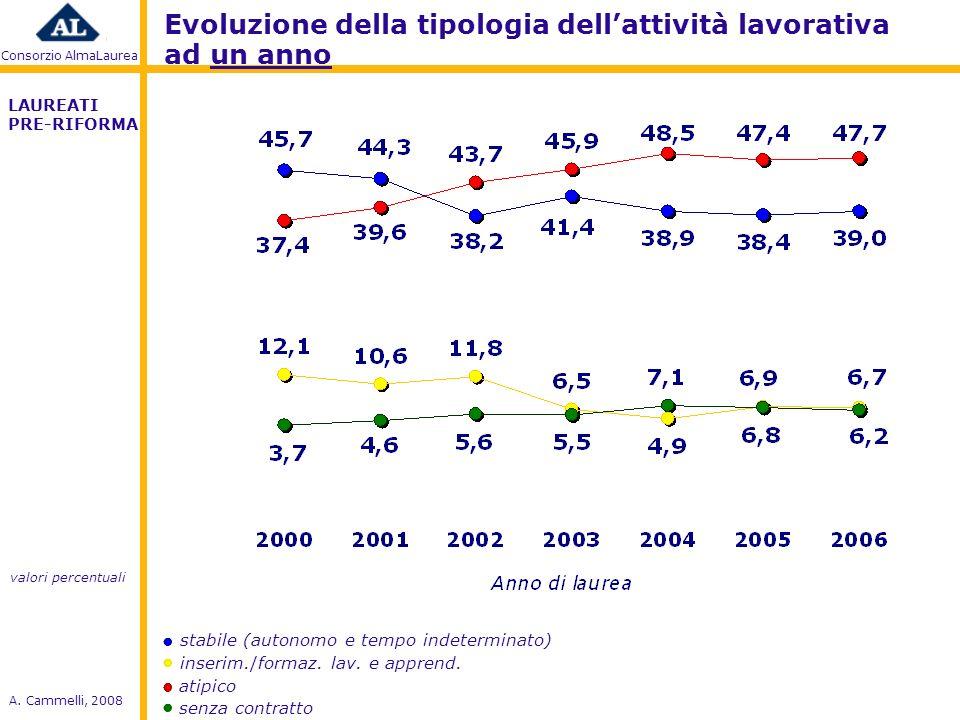 Consorzio AlmaLaurea A. Cammelli, 2008 atipico inserim./formaz.