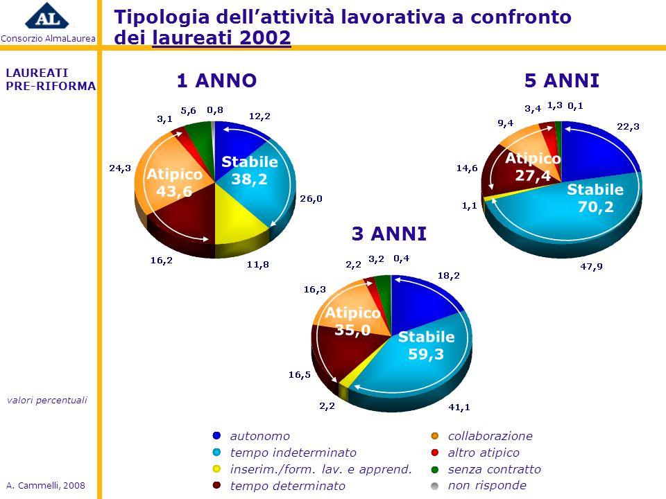 Consorzio AlmaLaurea A.