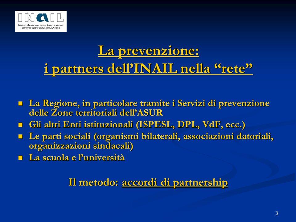 3 La prevenzione: i partners dellINAIL nella rete La Regione, in particolare tramite i Servizi di prevenzione delle Zone territoriali dellASUR La Regione, in particolare tramite i Servizi di prevenzione delle Zone territoriali dellASUR Gli altri Enti istituzionali (ISPESL, DPL, VdF, ecc.) Gli altri Enti istituzionali (ISPESL, DPL, VdF, ecc.) Le parti sociali (organismi bilaterali, associazioni datoriali, organizzazioni sindacali) Le parti sociali (organismi bilaterali, associazioni datoriali, organizzazioni sindacali) La scuola e luniversità La scuola e luniversità Il metodo: accordi di partnership