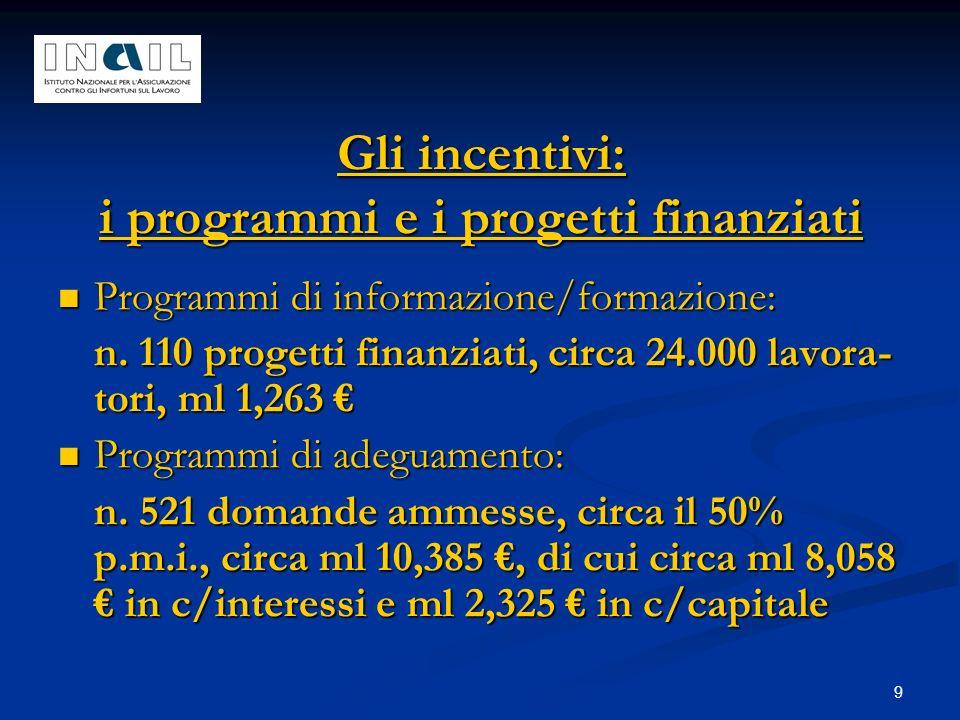 9 Gli incentivi: i programmi e i progetti finanziati Programmi di informazione/formazione: Programmi di informazione/formazione: n. 110 progetti finan