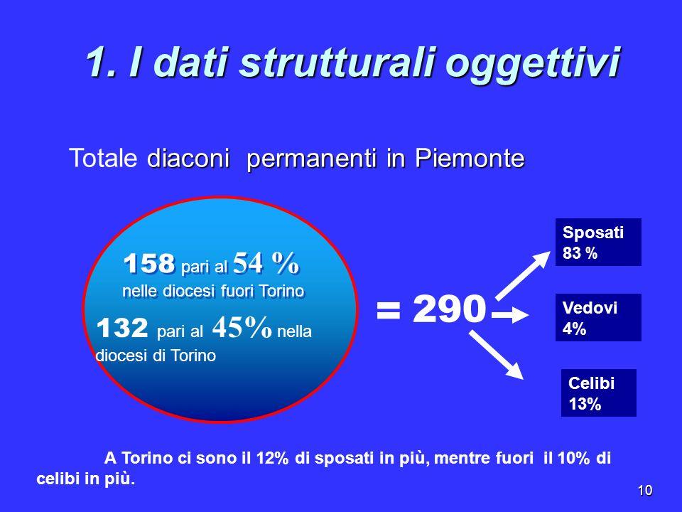 10 1. I dati strutturali oggettivi 158 pari al 54 % nelle diocesi fuori Torino 132 pari al 45% nella diocesi di Torino 290 = Sposati 83 % Celibi 13% V