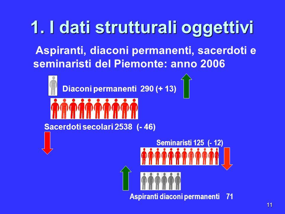 11 1. I dati strutturali oggettivi Seminaristi 125 (- 12) Aspiranti diaconi permanenti 71 Diaconi permanenti 290 (+ 13) Aspiranti, diaconi permanenti,