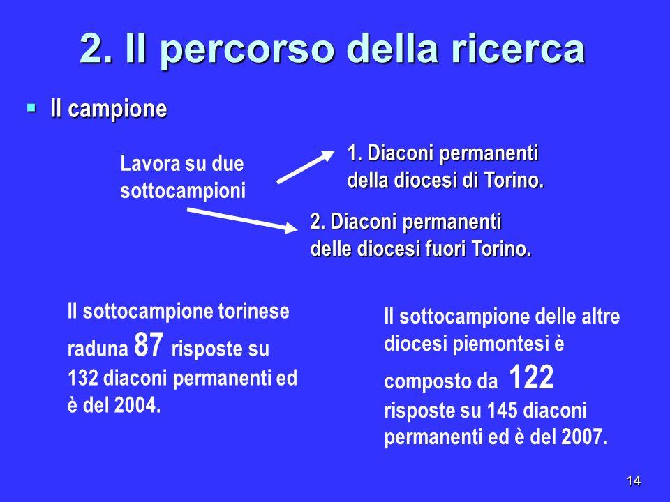 14 Il campione Il campione 2. Il percorso della ricerca Il sottocampione torinese raduna 87 risposte su 132 diaconi permanenti ed è del 2004. Il sotto