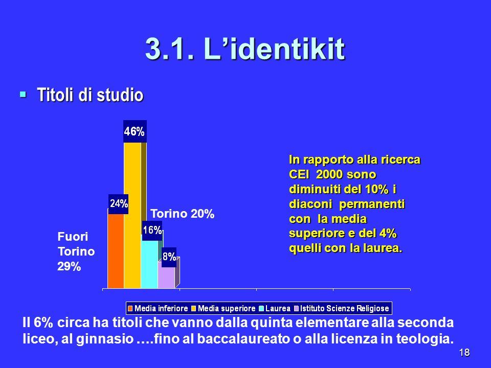 18 3.1. Lidentikit Titoli di studio Titoli di studio In rapporto alla ricerca CEI 2000 sono diminuiti del 10% i diaconi permanenti con la media superi