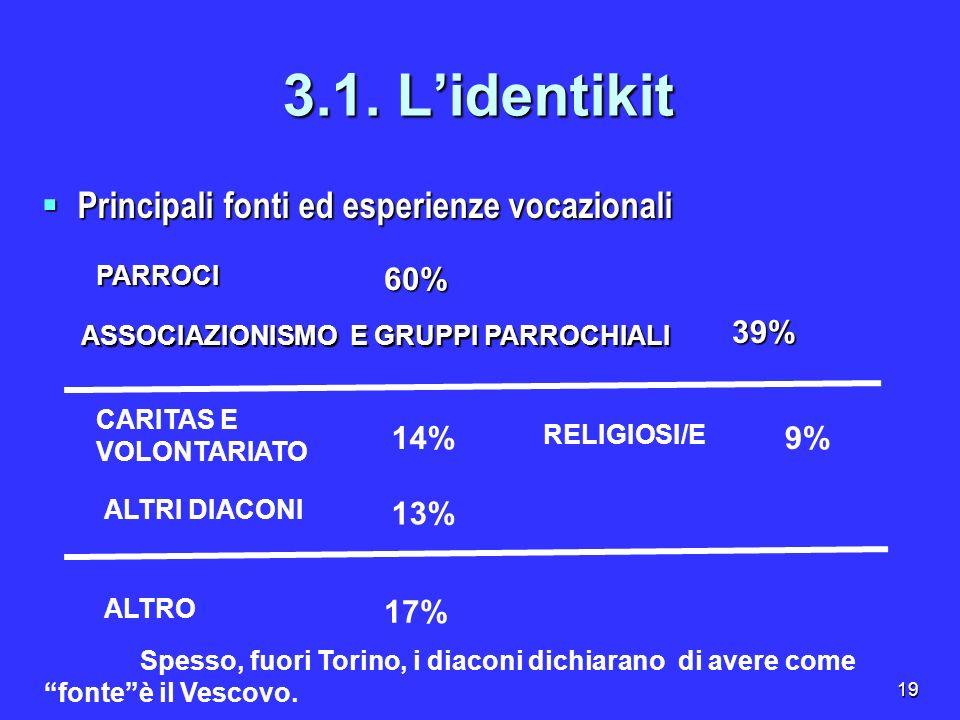 19 3.1. Lidentikit Principali fonti ed esperienze vocazionali Principali fonti ed esperienze vocazionali PARROCI60% ASSOCIAZIONISMO E GRUPPI PARROCHIA