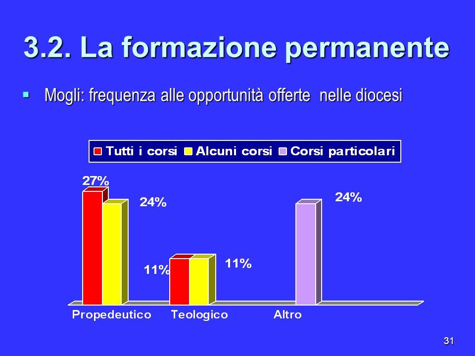 31 3.2. La formazione permanente Mogli: frequenza alle opportunità offerte nelle diocesi Mogli: frequenza alle opportunità offerte nelle diocesi