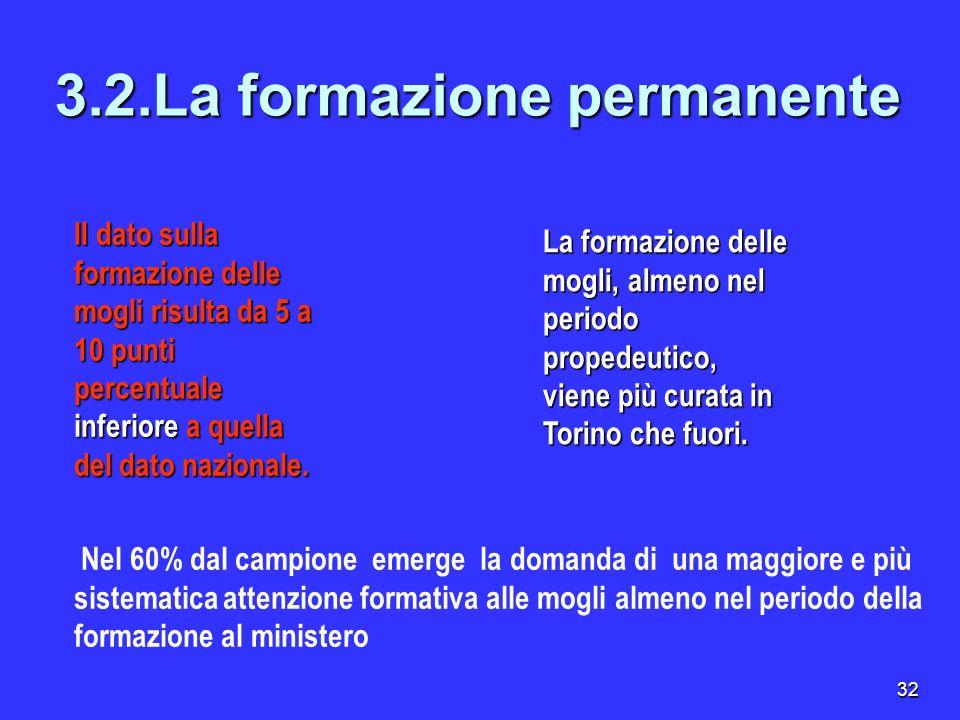 32. 3.2.La formazione permanente La formazione delle mogli, almeno nel periodo propedeutico, viene più curata in Torino che fuori. Nel 60% dal campion