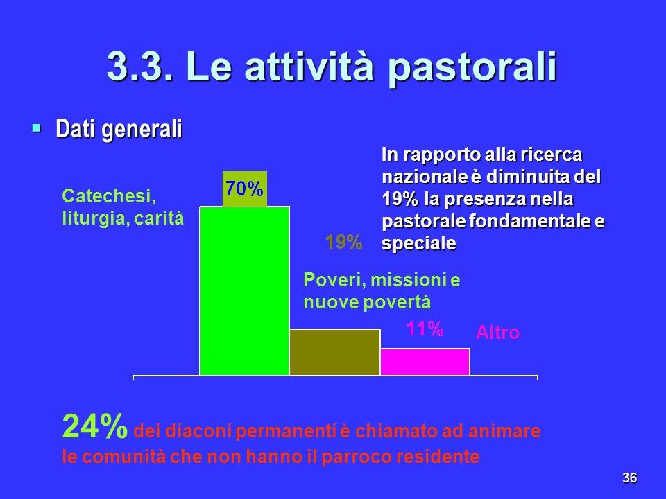36 3.3. Le attività pastorali Dati generali Dati generali Catechesi, liturgia, carità Poveri, missioni e nuove povertà Altro 24% dei diaconi permanent