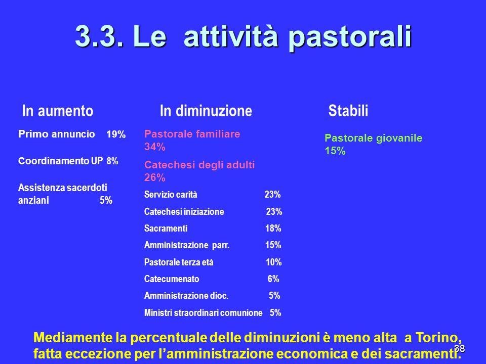 38 3.3. Le attività pastorali In aumentoIn diminuzioneStabili Primo annuncio 19% Assistenza sacerdoti anziani 5% Coordinamento UP 8% Pastorale familia