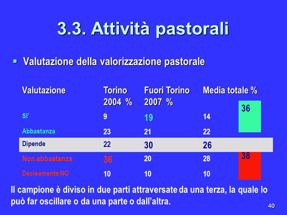 40 38 3.3. Attività pastorali Valutazione della valorizzazione pastorale Valutazione della valorizzazione pastorale Valutazione Torino 2004 % Fuori To