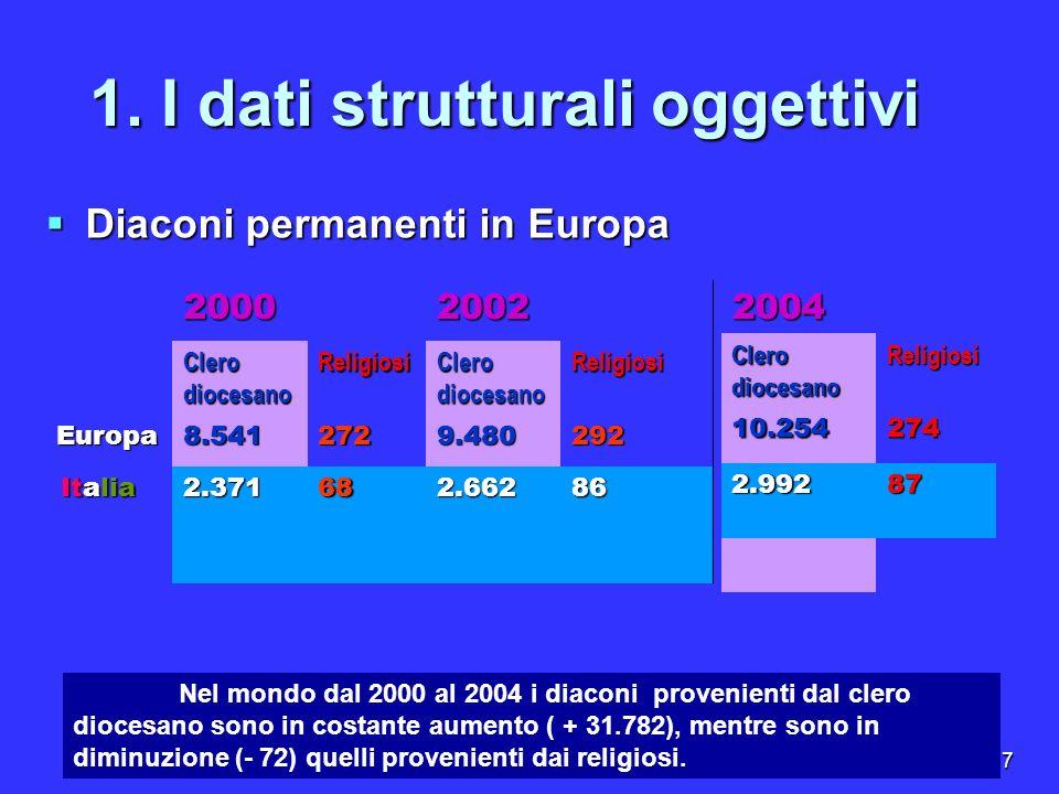 7 1. I dati strutturali oggettivi 20002002 Clero diocesano Religiosi Religiosi Europa8.5412729.480292 Italia Italia2.371682.662862004 Clero diocesano