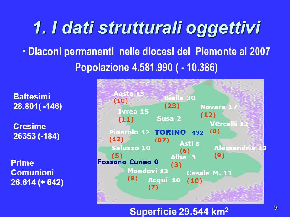 9 1. I dati strutturali oggettivi Diaconi permanenti nelle diocesi del Piemonte al 2007 Aosta 13 (10) Biella 30 (23) Novara 17 (12) Ve rcelli 12 (0) A